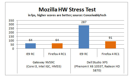 Firefox 4 RC versus Internet Explorer 9 RC Mozilla's Hardware Stress Test