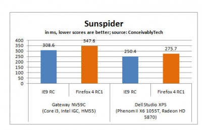 Firefox 4 RC versus Internet Explorer 9 RC SunSpider