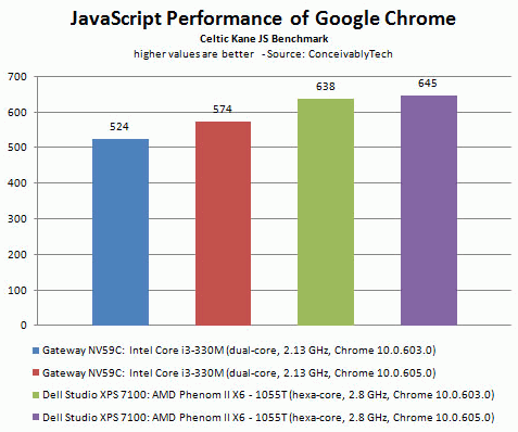 Google Chrome 10.0.605.0, Celtic Kane JS Benchmark